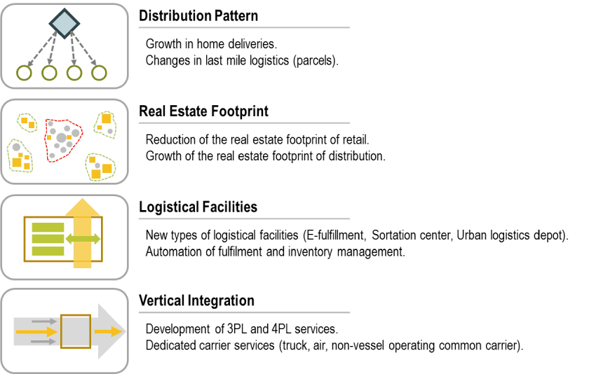 Logistics and Freight Distribution | The Geography of Transport Systems