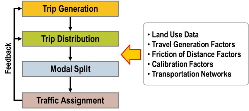Spatial Interactions and the Gravity Model | The Geography