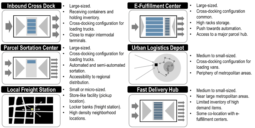 Logistics Facilities Supporting E-commerce | The Geography