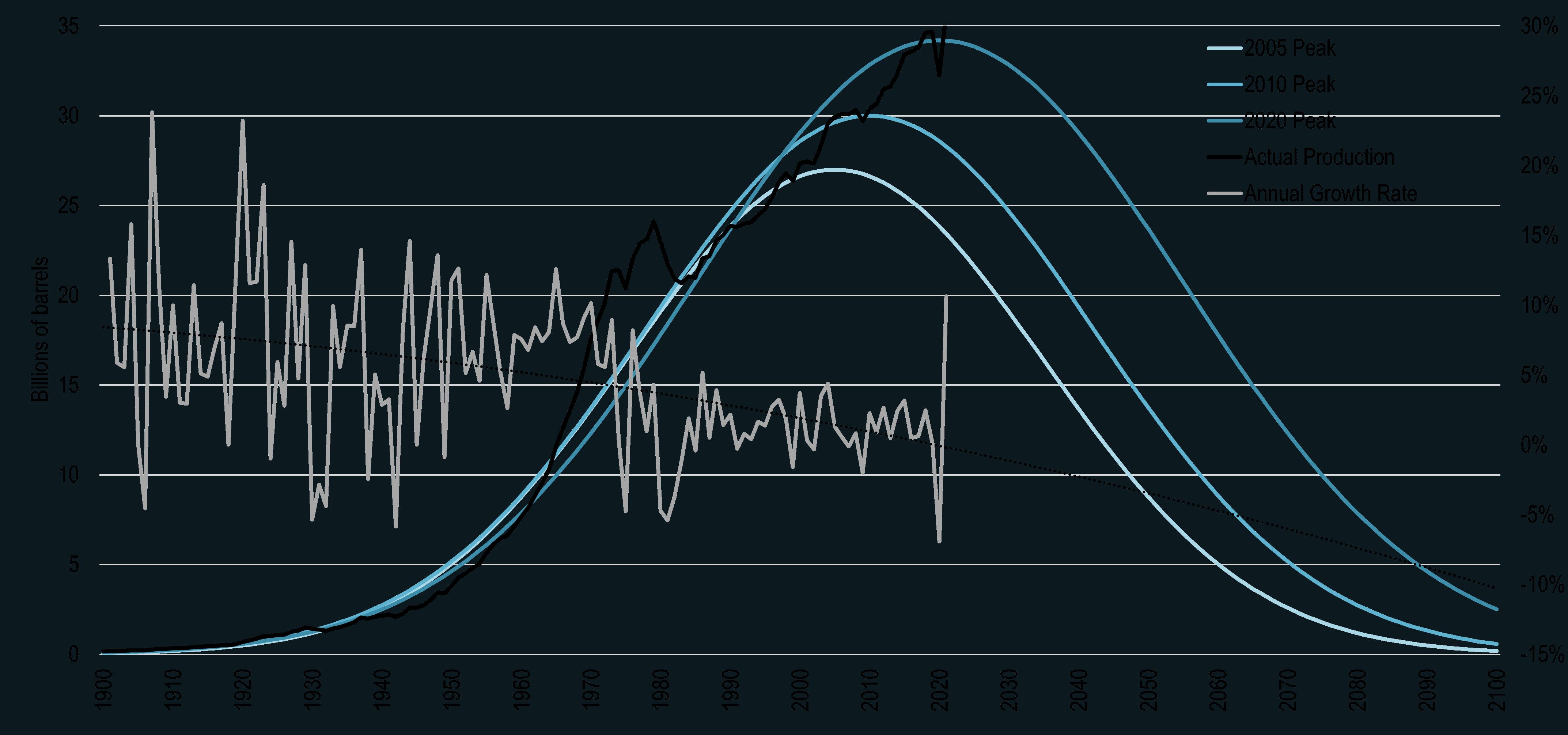 Energía. Producción, distribución. Cénit del petróleo, peak oil, fuentes, contradicciones, consecuencias. - Página 17 Peak_oil