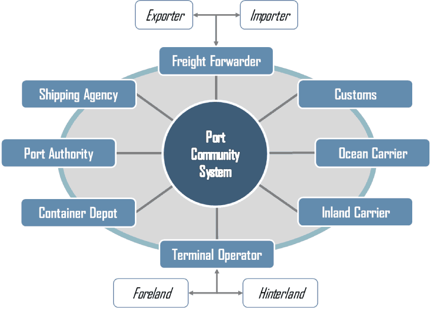 Port Community Systems   The Geography of Transport Systems