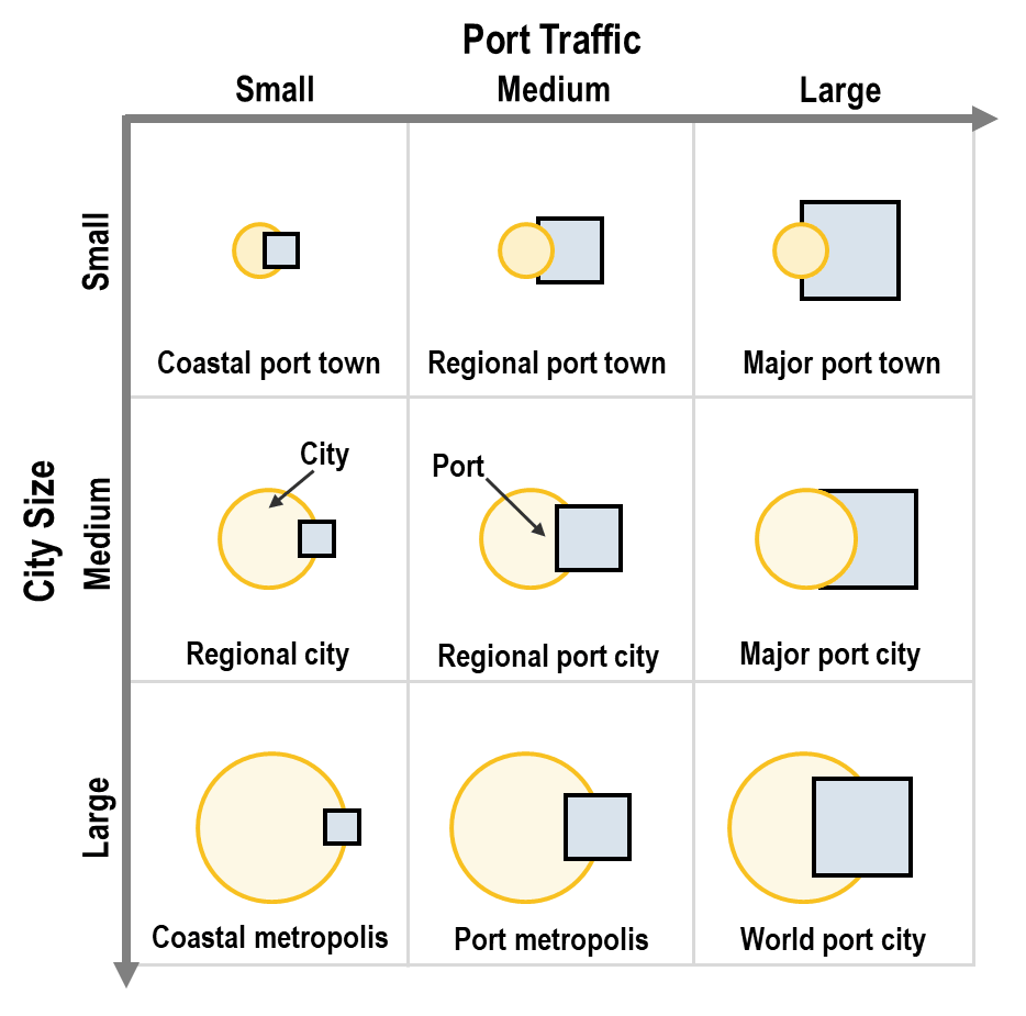 Port Terminals | The Geography of Transport Systems