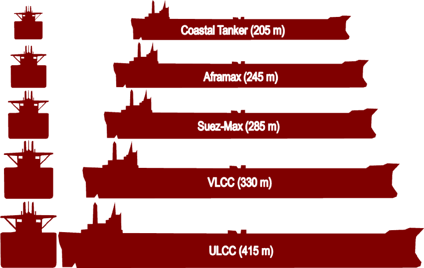 Tanker Sizes and Classes | The Geography of Transport Systems
