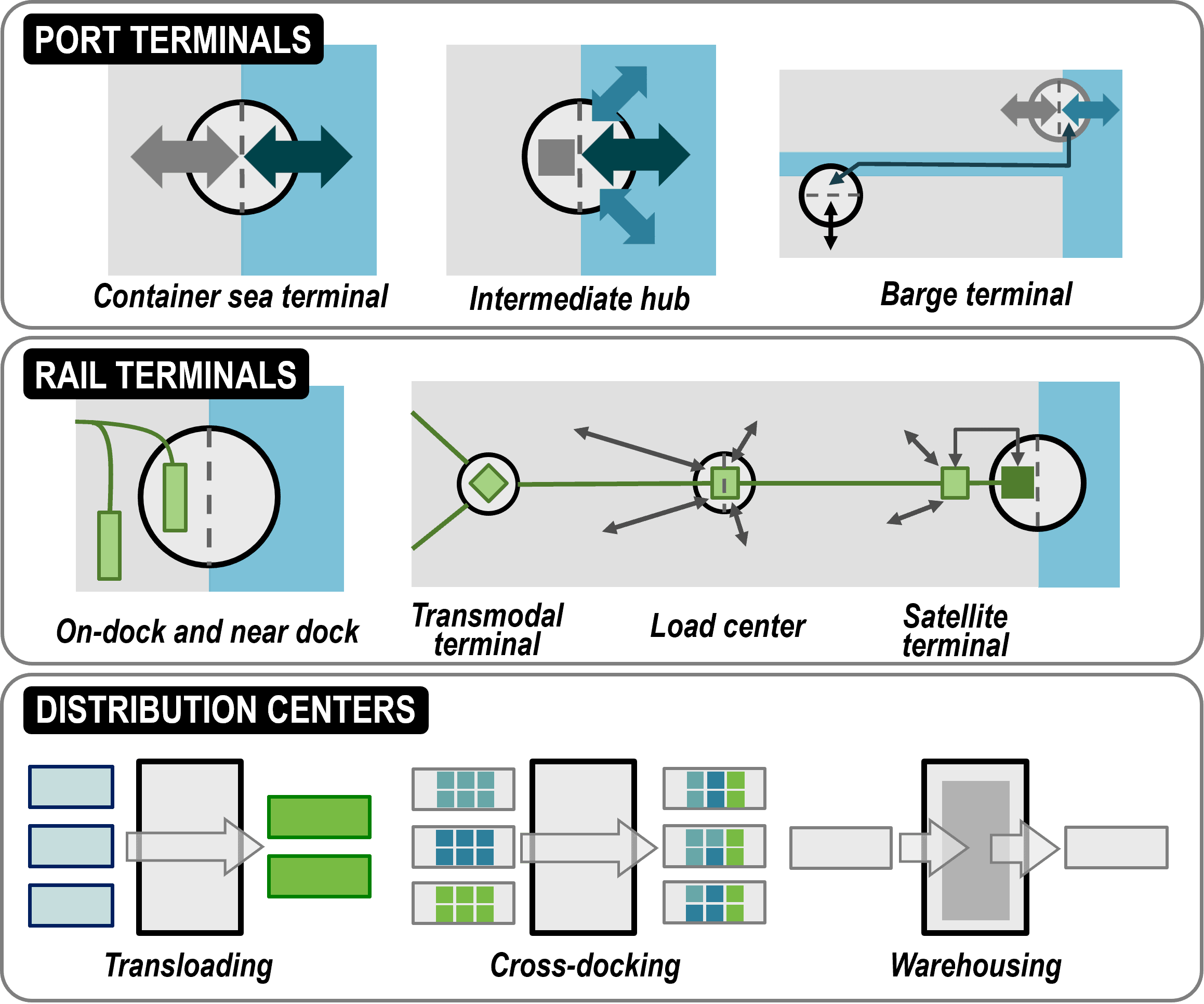 Types of Intermodal Terminals | The Geography of Transport